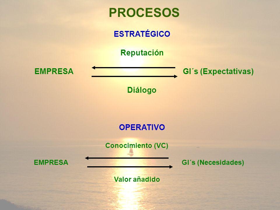 PROCESOS ESTRATÉGICO Reputación EMPRESA GI´s (Expectativas) Diálogo OPERATIVO Conocimiento (VC) EMPRESA GI´s (Necesidades) Valor añadido