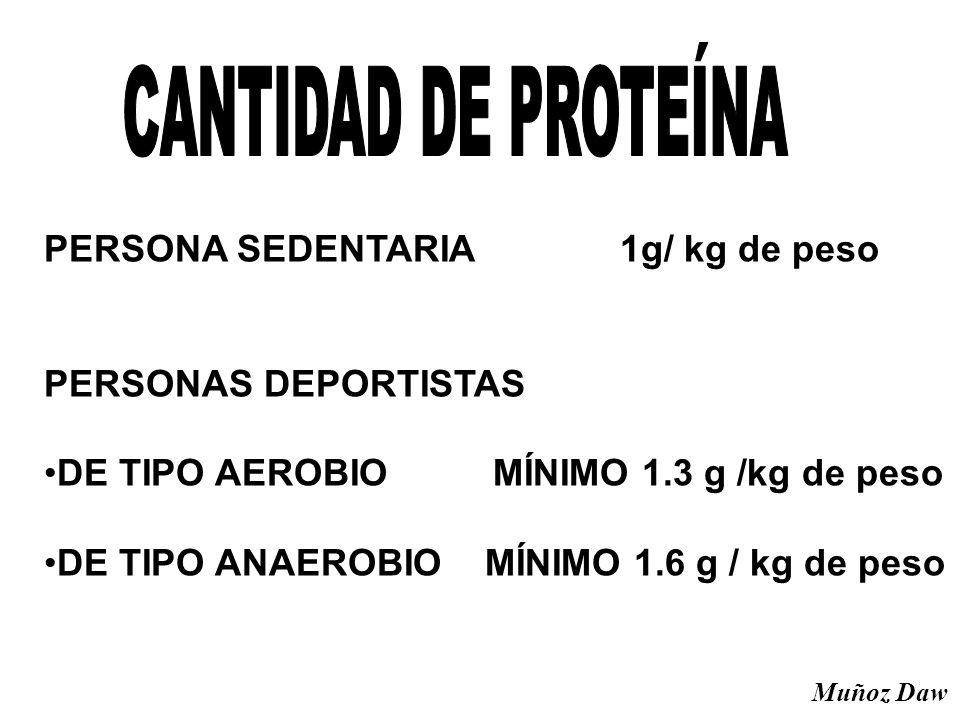 PERSONA SEDENTARIA 1g/ kg de peso PERSONAS DEPORTISTAS DE TIPO AEROBIO MÍNIMO 1.3 g /kg de peso DE TIPO ANAEROBIO MÍNIMO 1.6 g / kg de peso Muñoz Daw