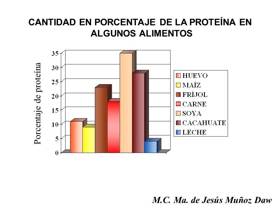 Porcentaje de proteína CANTIDAD EN PORCENTAJE DE LA PROTEÍNA EN ALGUNOS ALIMENTOS M.C. Ma. de Jesús Muñoz Daw