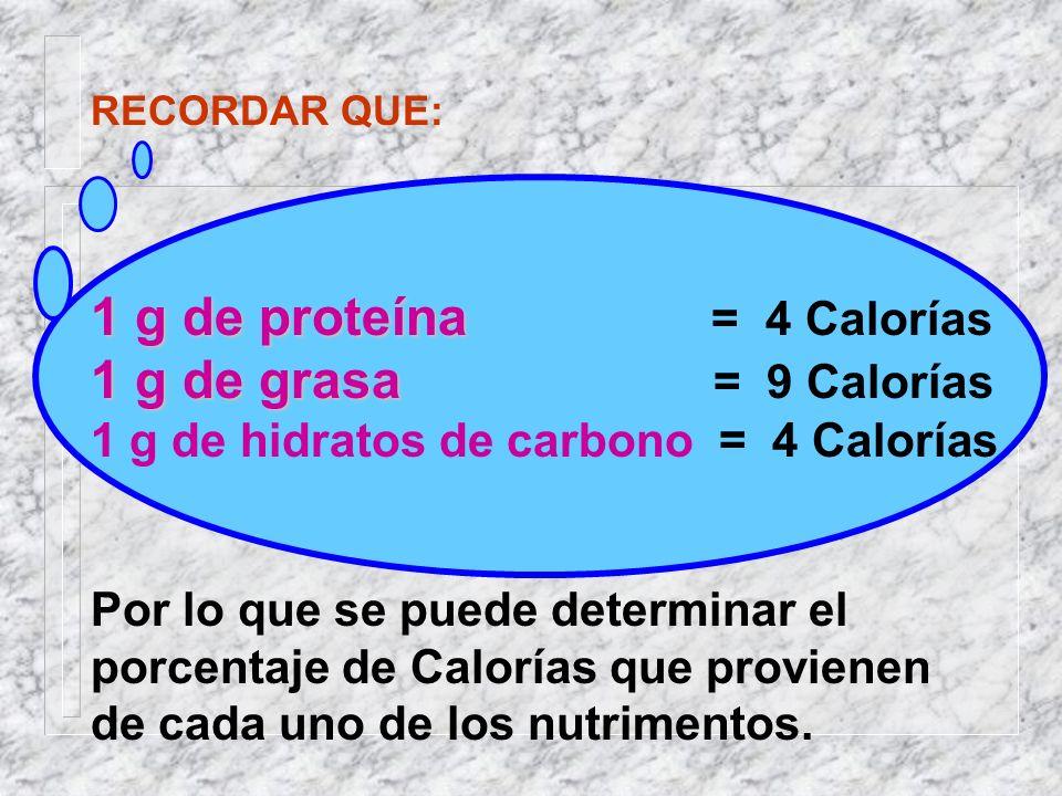 RECORDAR QUE: 1 g de proteína 1 g de proteína = 4 Calorías 1 g de grasa 1 g de grasa = 9 Calorías 1 g de hidratos de carbono = 4 Calorías Por lo que se puede determinar el porcentaje de Calorías que provienen de cada uno de los nutrimentos.