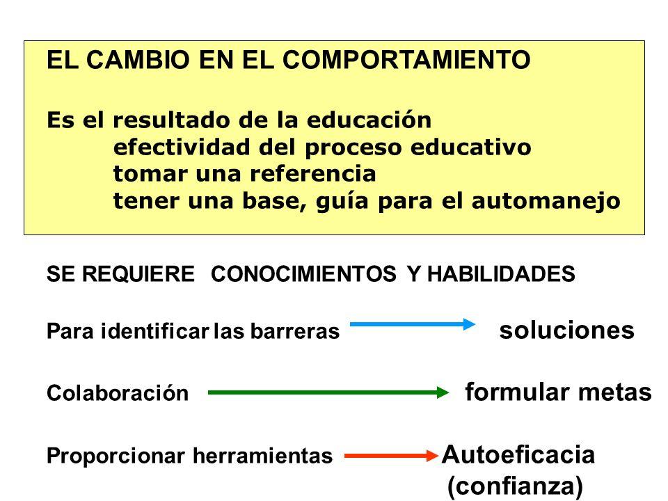 -PLANEACIÓN DEL PROGRAMA EDUCATIVO - ACTITUDES DEL EDUCADOR - CONTENIDOS DEL PROGRAMA - MATERIALES DE APOYO - EMPATÍA PACIENTE – EDUCADOR APRENDIZAJE ENTENDER Y MODIFICAR LOS COMPORTAMIENTOS ELABORAR ESTRATEGIAS SEGUIR UNA GUÍA PARA MEJORAR EL AUTOMANEJO