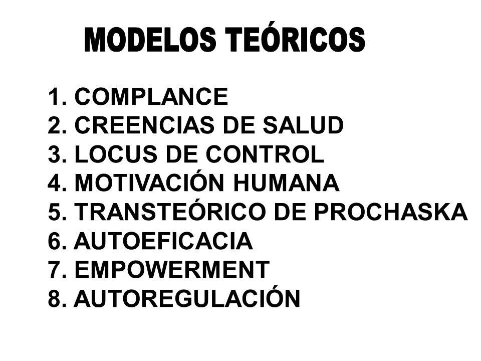 1. COMPLANCE 2. CREENCIAS DE SALUD 3. LOCUS DE CONTROL 4. MOTIVACIÓN HUMANA 5. TRANSTEÓRICO DE PROCHASKA 6. AUTOEFICACIA 7. EMPOWERMENT 8. AUTOREGULAC