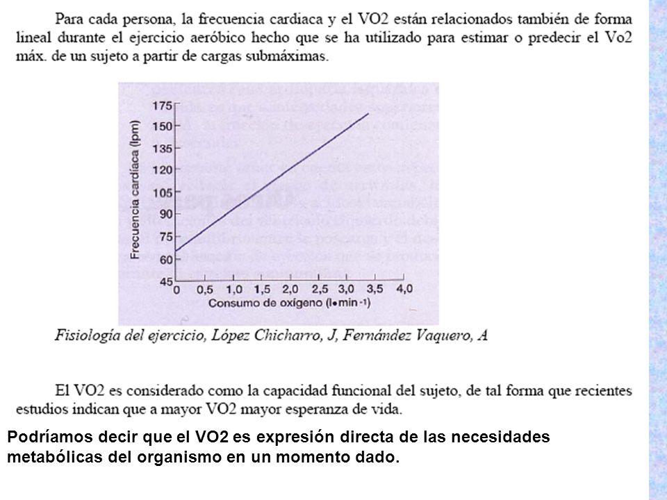 Podríamos decir que el VO2 es expresión directa de las necesidades metabólicas del organismo en un momento dado.