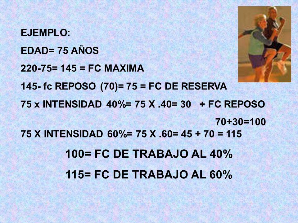 EJEMPLO: EDAD= 75 AÑOS 220-75= 145 = FC MAXIMA 145- fc REPOSO (70)= 75 = FC DE RESERVA 75 x INTENSIDAD 40%= 75 X.40= 30 + FC REPOSO 70+30=100 75 X INT