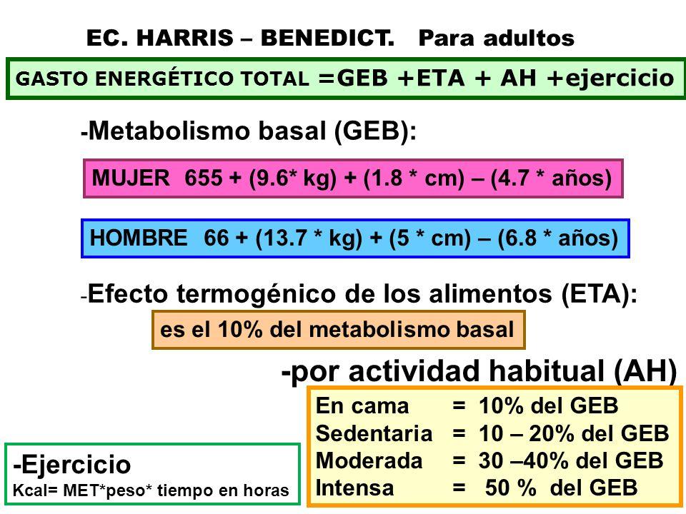 1500 kcal metabolismo basal Secretaria, su actividad habitual = (1500)* 0.2 = 300 kcal Estudiante, AH = 1500*.3 = 450 kcal Albañil AH = 1500 *.5 = 750 kcal Julio 6391376055