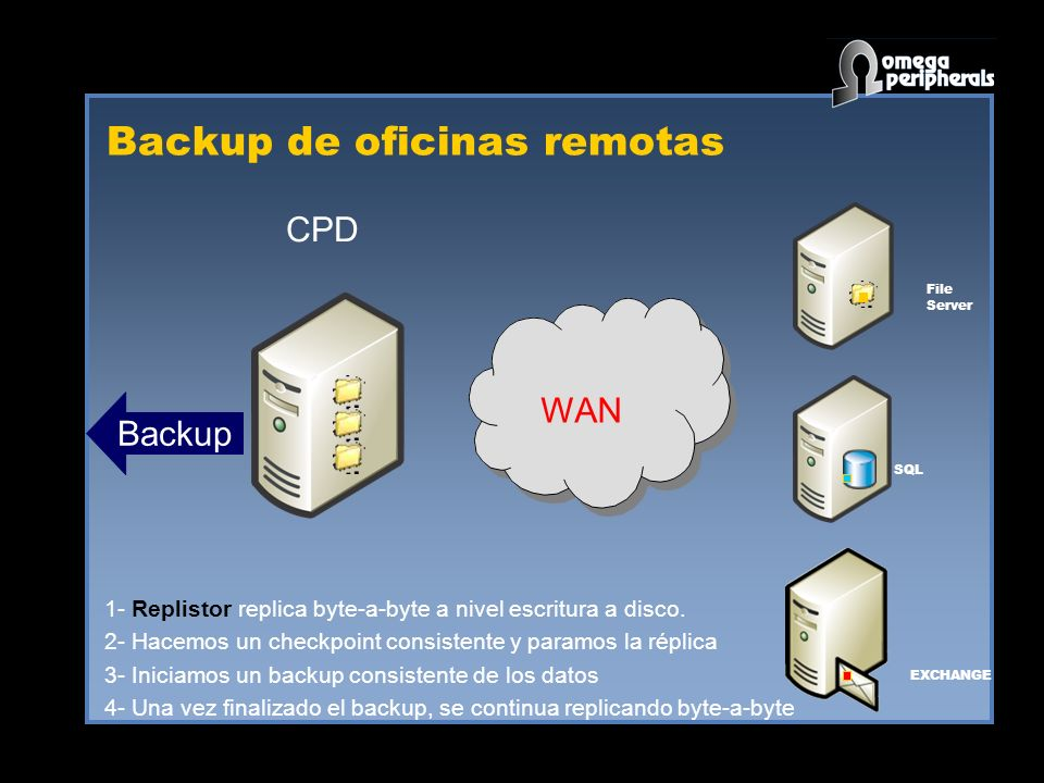 Backup de oficinas remotas WAN SQL EXCHANGE File Server Backup 1- Replistor replica byte-a-byte a nivel escritura a disco. 2- Hacemos un checkpoint co