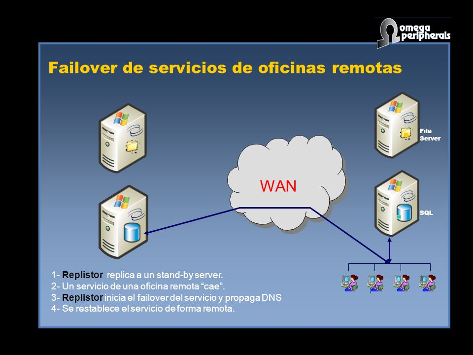 Failover de servicios de oficinas remotas WAN SQL File Server 1- Replistor replica a un stand-by server.