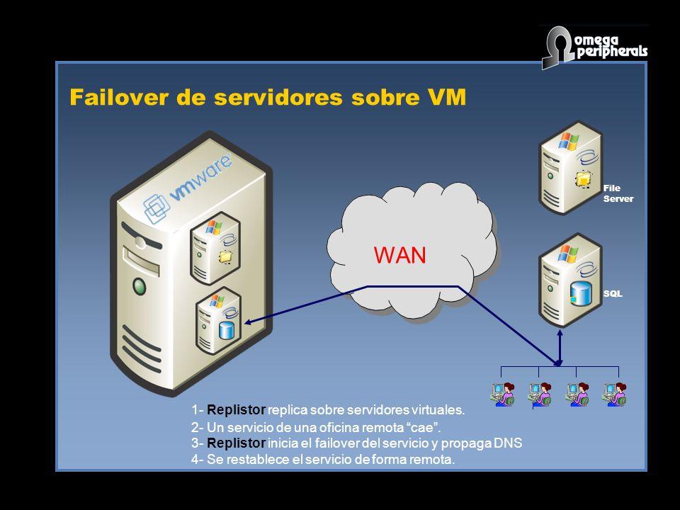 Failover de servidores sobre VM WAN SQL File Server 1- Replistor replica sobre servidores virtuales.