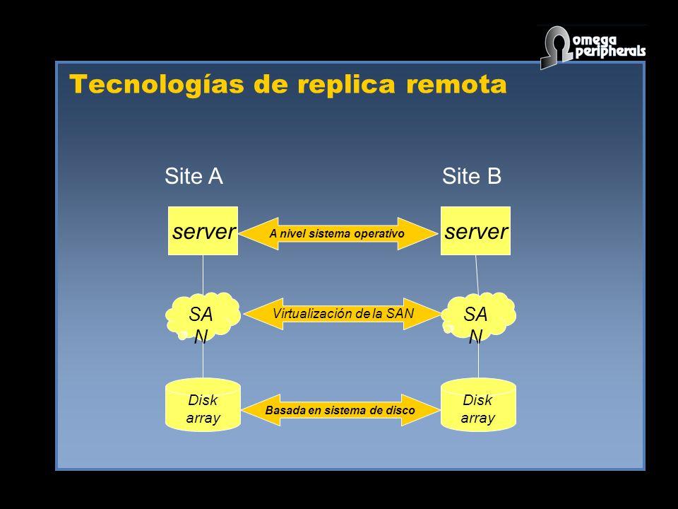 Tecnologías de replica remota SA N Disk array Disk array Basada en sistema de disco Virtualización de la SAN server A nivel sistema operativo Site ASite B