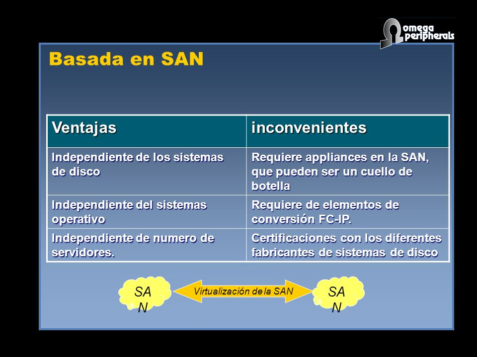 Basada en SAN Ventajasinconvenientes Independiente de los sistemas de disco Requiere appliances en la SAN, que pueden ser un cuello de botella Independiente del sistemas operativo Requiere de elementos de conversión FC-IP.