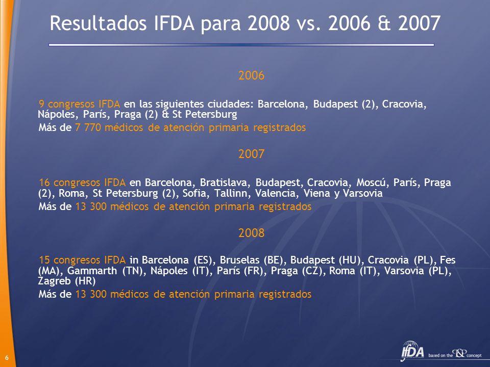 6 Resultados IFDA para 2008 vs. 2006 & 2007 2006 9 congresos IFDA en las siguientes ciudades: Barcelona, Budapest (2), Cracovia, Nápoles, París, Praga