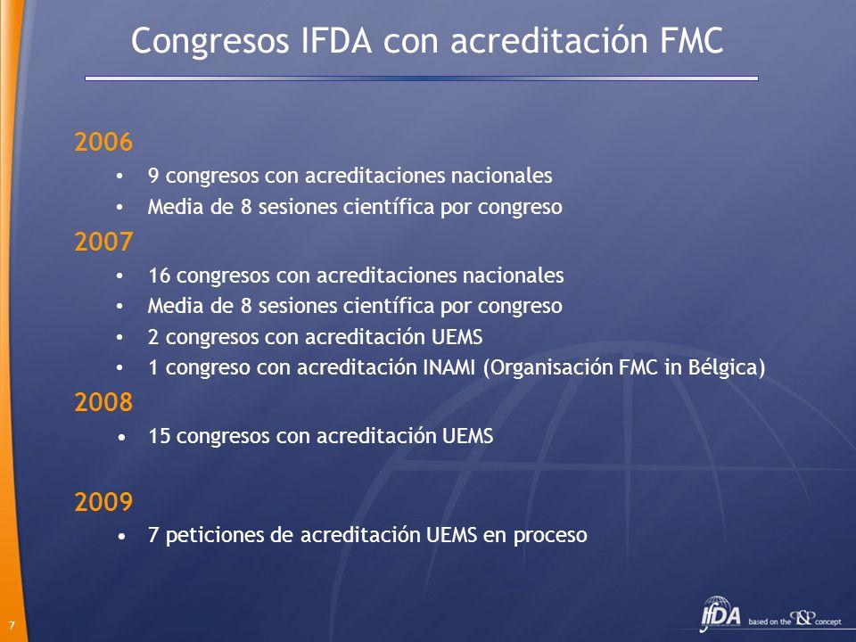 7 Congresos IFDA con acreditación FMC 2006 9 congresos con acreditaciones nacionales Media de 8 sesiones científica por congreso 2007 16 congresos con