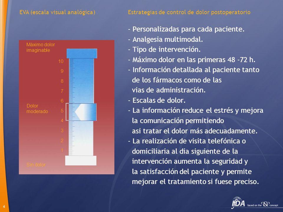 4 Estrategias de control de dolor postoperatorio - Personalizadas para cada paciente. - Analgesia multimodal. - Tipo de intervención. - Máximo dolor e