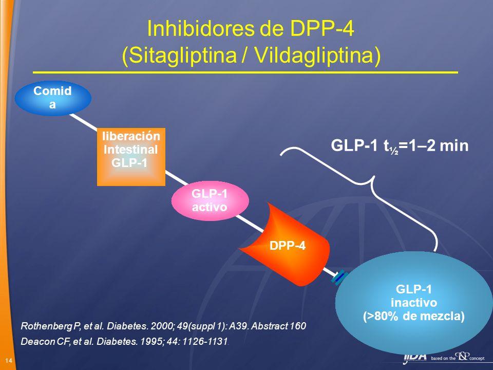 14 Inhibidores de DPP-4 (Sitagliptina / Vildagliptina) GLP-1 inactivo (>80% de mezcla) GLP-1 activo Comid a DPP-4 liberación Intestinal GLP-1 GLP-1 t