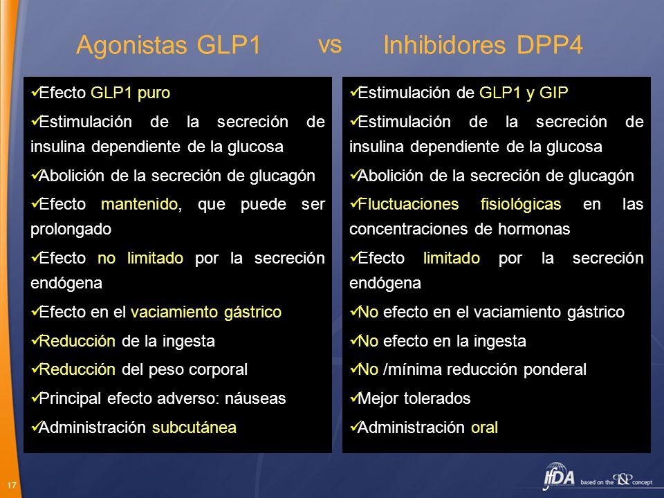 17 Agonistas GLP1 Efecto GLP1 puro Estimulación de la secreción de insulina dependiente de la glucosa Abolición de la secreción de glucagón Efecto man
