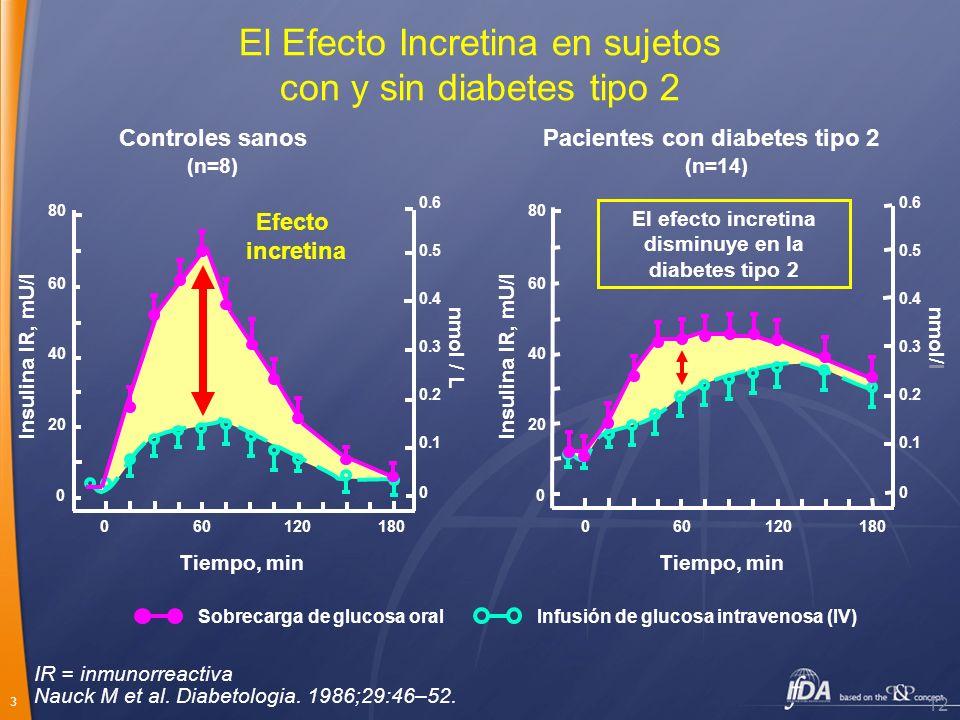 3 Tiempo, min Insulina IR, mU/l nmol/l 0.6 0.5 0.4 0.3 0.2 0.1 0 80 60 40 20 0 180601200 El Efecto Incretina en sujetos con y sin diabetes tipo 2 Cont
