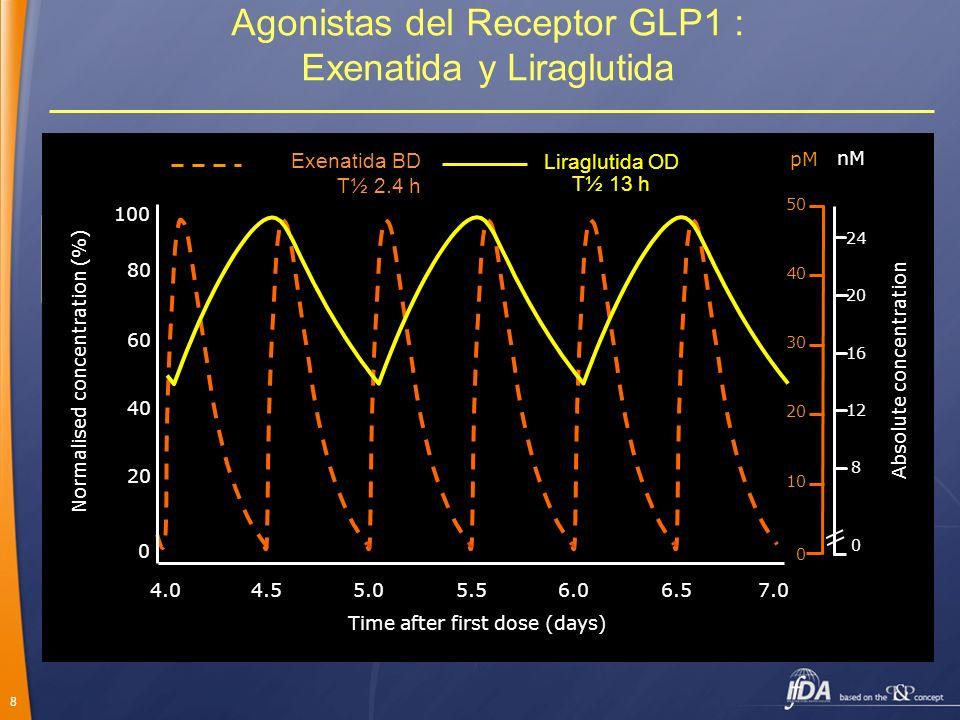 8 Exenatida (exendina-4) : comparte el 53% de la identidad de los aminoácidos con GLP-1 Homología de un 97% con el GLP-1 humano; Ácido graso C-16 (pal