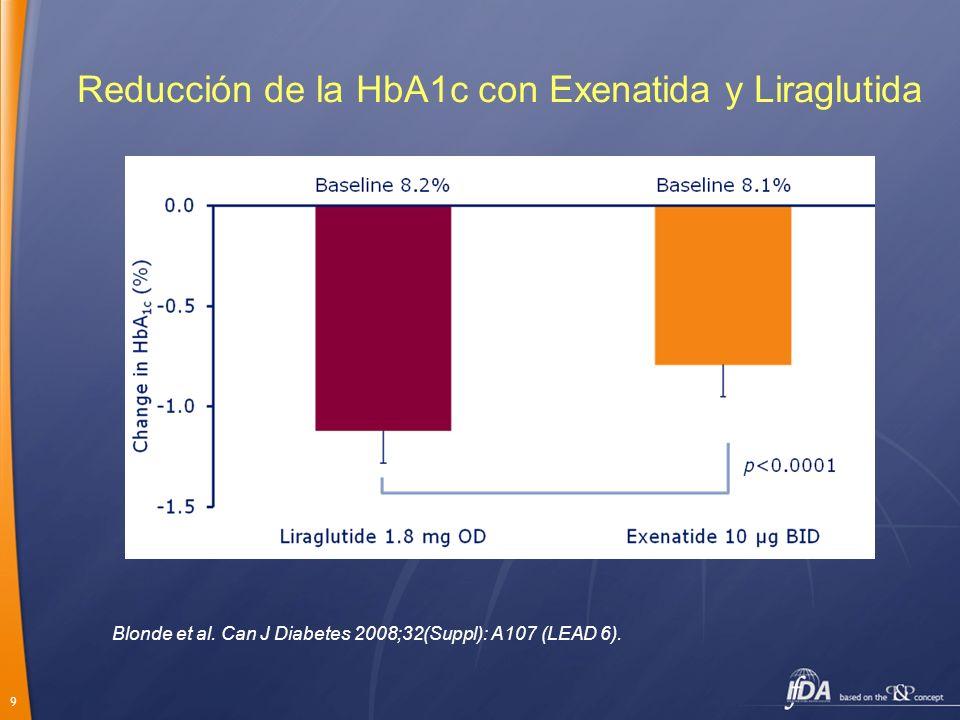 9 Reducción de la HbA1c con Exenatida y Liraglutida Blonde et al. Can J Diabetes 2008;32(Suppl): A107 (LEAD 6).