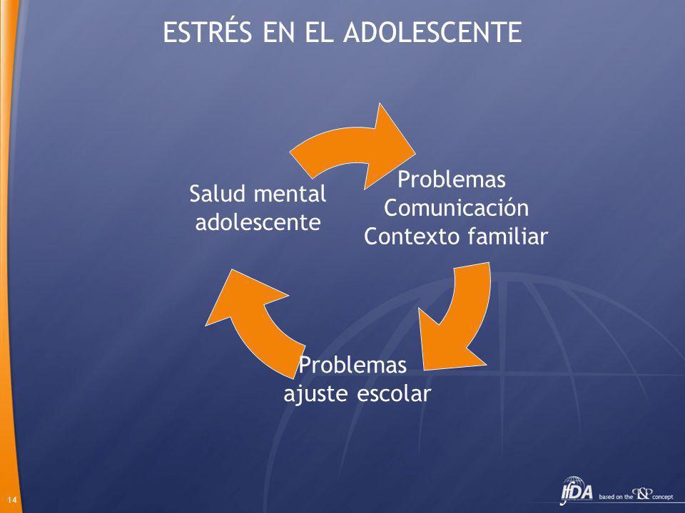 14 ESTRÉS EN EL ADOLESCENTE Problemas Comunicación Contexto familiar Problemas ajuste escolar Salud mental adolescente
