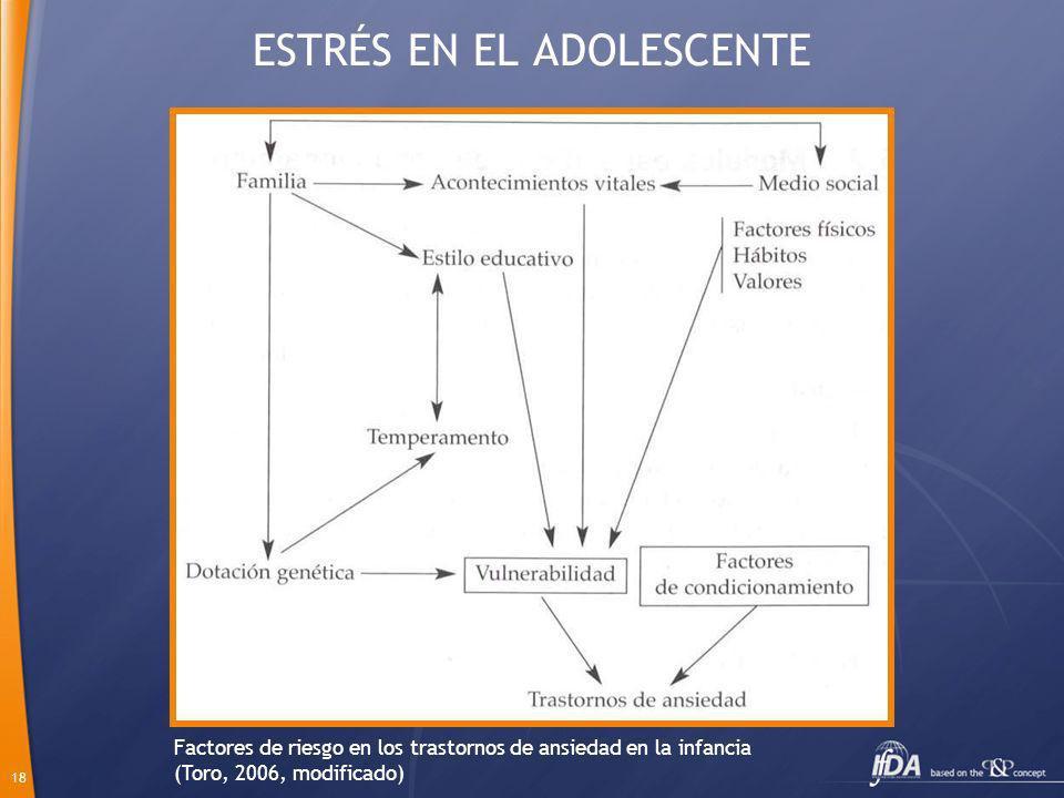18 ESTRÉS EN EL ADOLESCENTE Factores de riesgo en los trastornos de ansiedad en la infancia (Toro, 2006, modificado)
