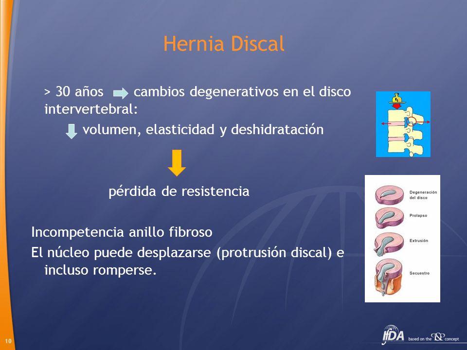 10 Hernia Discal > 30 años cambios degenerativos en el disco intervertebral: volumen, elasticidad y deshidratación pérdida de resistencia Incompetenci