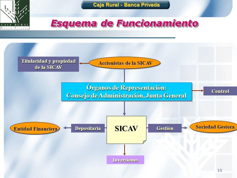 10 Esquema de Funcionamiento Caja Rural - Banca Privada Accionistas de la SICAV SICAV Sociedad Gestora Inversiones Depositaria Entidad Financiera Gest