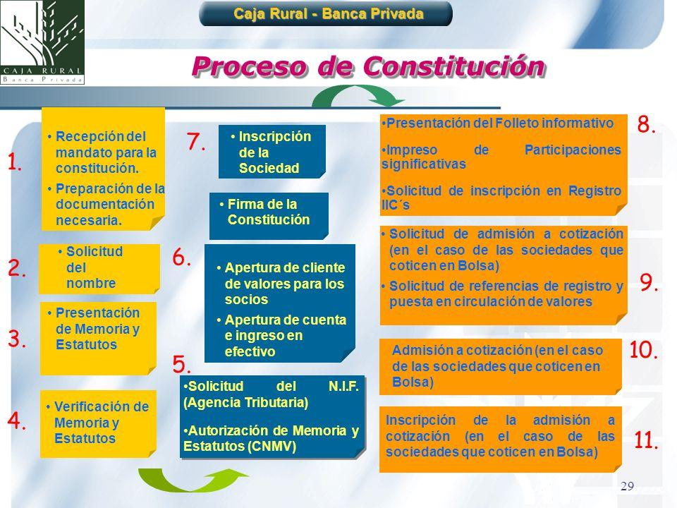 29 Proceso de Constitución Recepción del mandato para la constitución. Preparación de la documentación necesaria. Presentación de Memoria y Estatutos