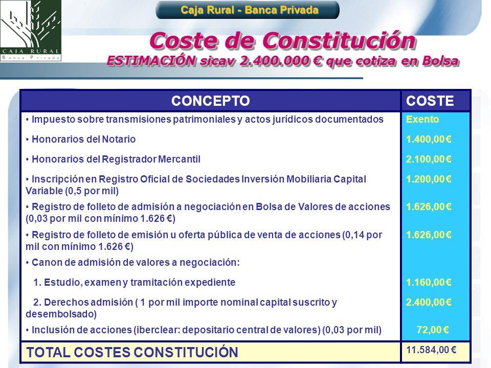 31 Coste de Constitución ESTIMACIÓN sicav 2.400.000 que cotiza en Bolsa Caja Rural - Banca Privada CONCEPTOCOSTE Impuesto sobre transmisiones patrimon