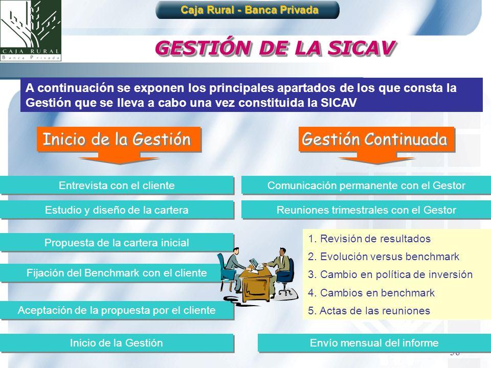 38 GESTIÓN DE LA SICAV A continuación se exponen los principales apartados de los que consta la Gestión que se lleva a cabo una vez constituida la SIC