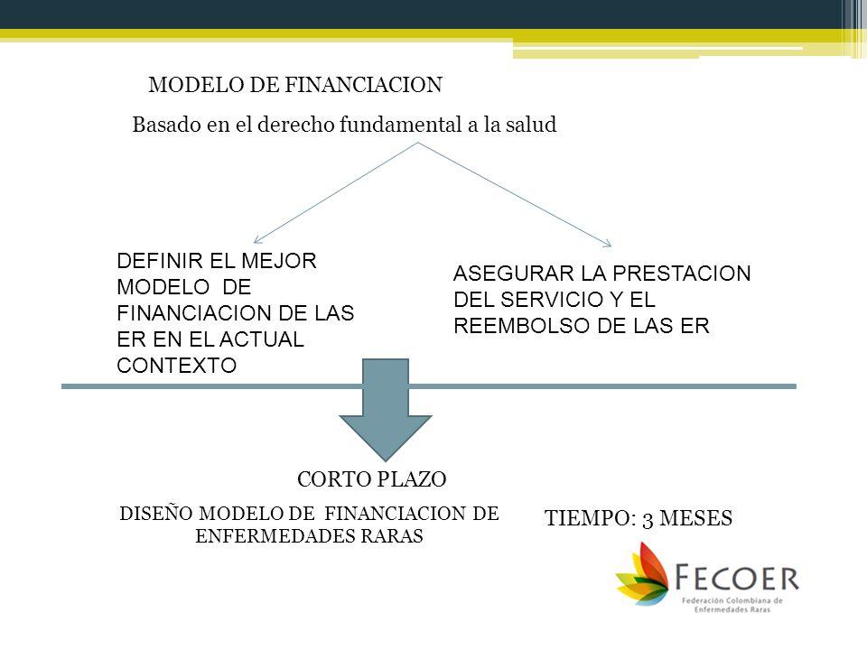 MODELO DE FINANCIACION Basado en el derecho fundamental a la salud ASEGURAR LA PRESTACION DEL SERVICIO Y EL REEMBOLSO DE LAS ER DEFINIR EL MEJOR MODEL