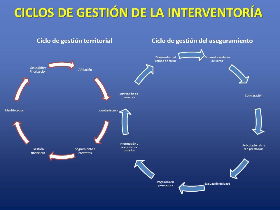 CICLOS DE GESTIÓN DE LA INTERVENTORÍA Ciclo de gestión territorialCiclo de gestión del aseguramiento Afiliación Contratación Seguimiento a contratos G