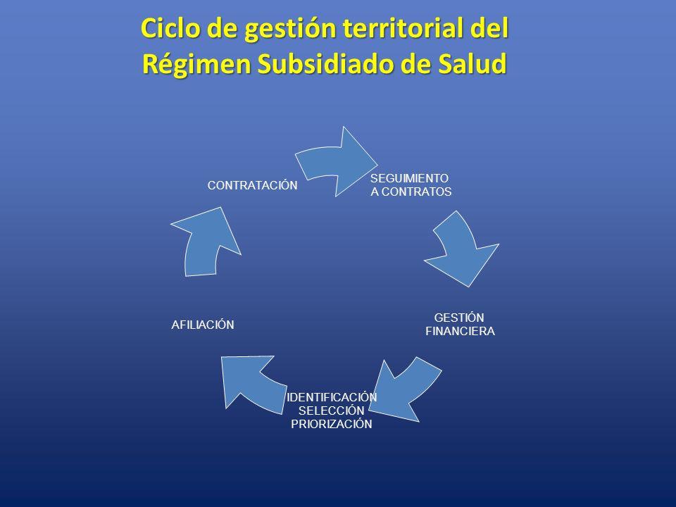 Ciclo de gestión territorial del Régimen Subsidiado de Salud SEGUIMIENTO A CONTRATOS GESTIÓN FINANCIERA IDENTIFICACIÓN SELECCIÓN PRIORIZACIÓN AFILIACI