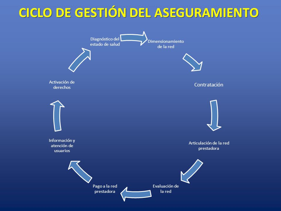CICLO DE GESTIÓN DEL ASEGURAMIENTO Dimensionamiento de la red Contratación Articulación de la red prestadora Evaluación de la red Pago a la red presta