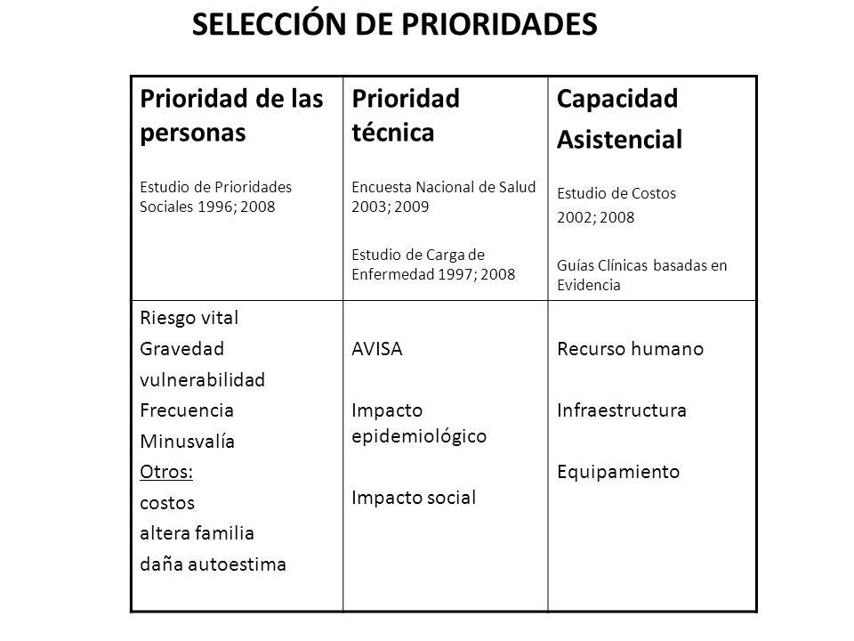 SELECCIÓN DE PRIORIDADES Prioridad de las personas Estudio de Prioridades Sociales 1996; 2008 Prioridad técnica Encuesta Nacional de Salud 2003; 2009