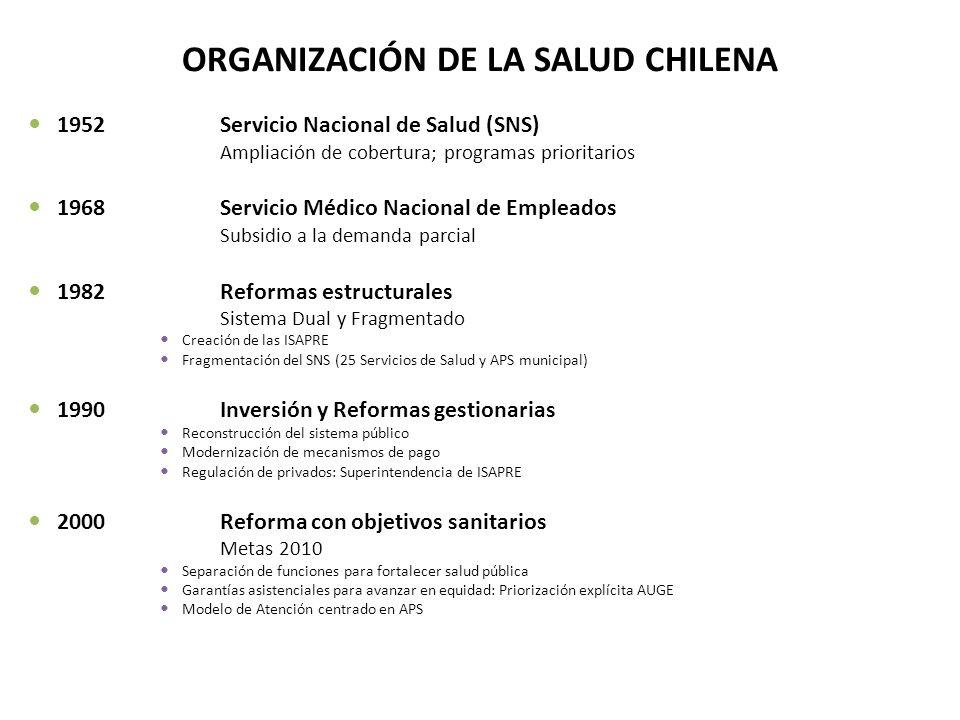ORGANIZACIÓN DE LA SALUD CHILENA 1952Servicio Nacional de Salud (SNS) Ampliación de cobertura; programas prioritarios 1968Servicio Médico Nacional de