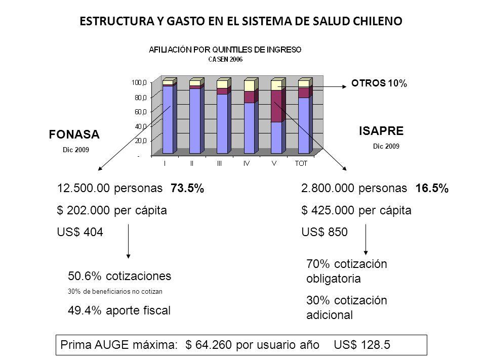 2.800.000 personas 16.5% $ 425.000 per cápita US$ 850 70% cotización obligatoria 30% cotización adicional 12.500.00 personas 73.5% $ 202.000 per cápit