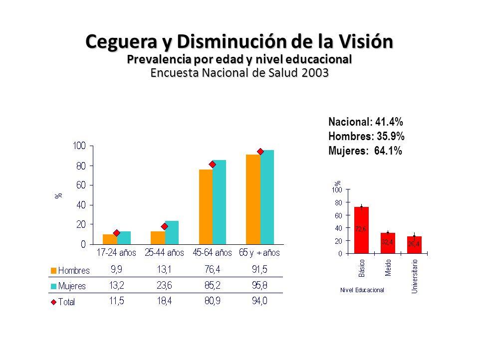 Ceguera y Disminución de la Visión Prevalencia por edad y nivel educacional Encuesta Nacional de Salud 2003 Nacional: 41.4% Hombres: 35.9% Mujeres: 64