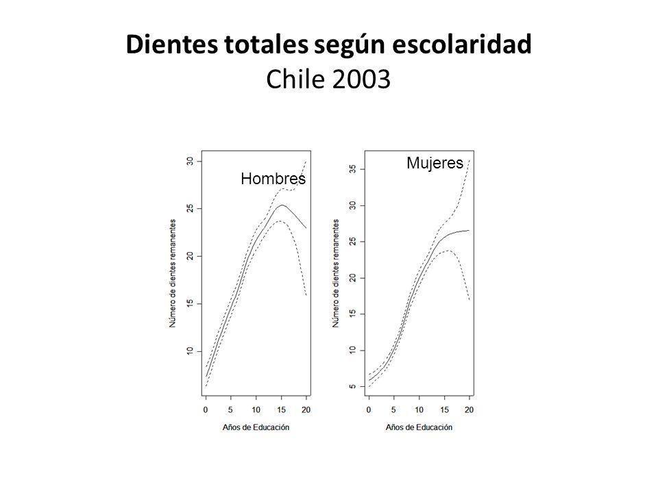Dientes totales según escolaridad Chile 2003 Hombres Mujeres