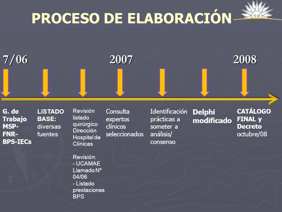 PROCESO DE ELABORACIÓN 7/06 2007 2008 G. de Trabajo MSP- FNR- BPS-IECs Revisión listado quirúrgico Dirección Hospital de Clínicas Revisión: - UCAMAE L