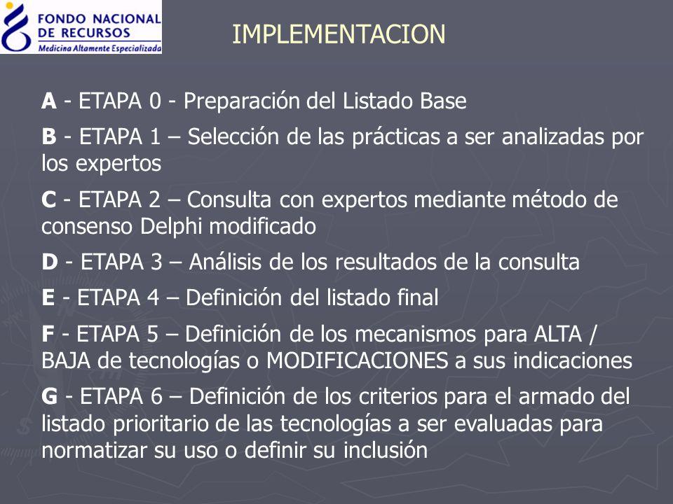 IMPLEMENTACION A - ETAPA 0 - Preparación del Listado Base B - ETAPA 1 – Selección de las prácticas a ser analizadas por los expertos C - ETAPA 2 – Con