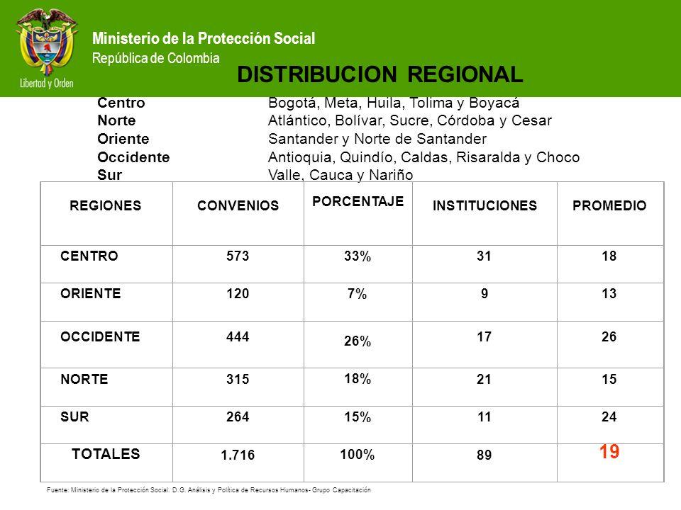 Ministerio de la Protección Social República de Colombia CNDRHS MEN - MPS CONVENIOS DOCENCIA SERVICIO