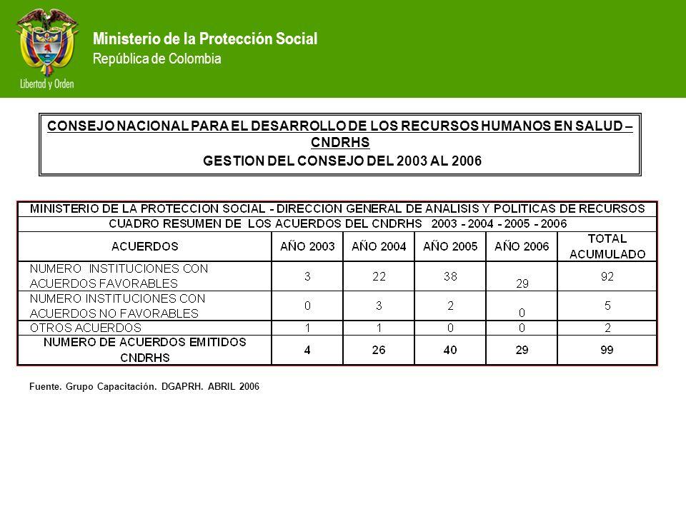 Ministerio de la Protección Social República de Colombia Programas registrados en el SNIES Programas del área de salud: 190 pregrado, 497 especializac