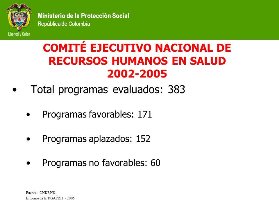Ministerio de la Protección Social República de Colombia PROGRAMAS DE EDUCACIÓN NO FORMAL EN SALUD Total programas en funcionamiento: 791 Bogotá: 17.4