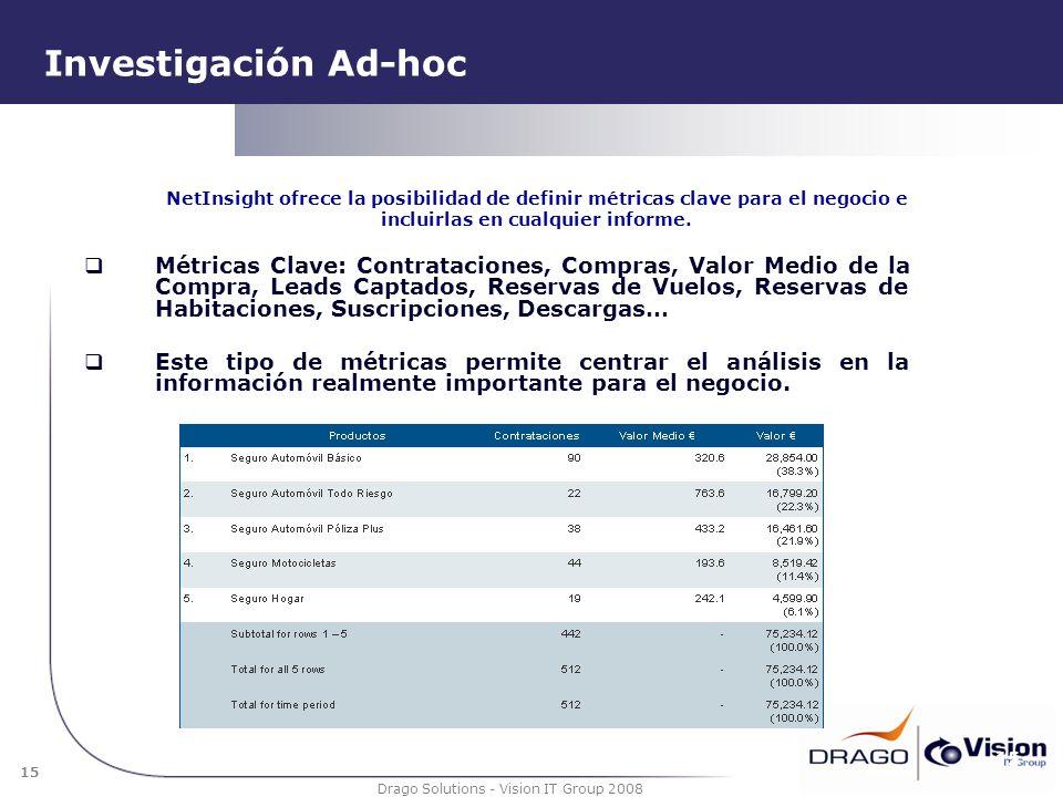 15 Drago Solutions - Vision IT Group 2008 Investigación Ad-hoc Métricas Clave: Contrataciones, Compras, Valor Medio de la Compra, Leads Captados, Rese