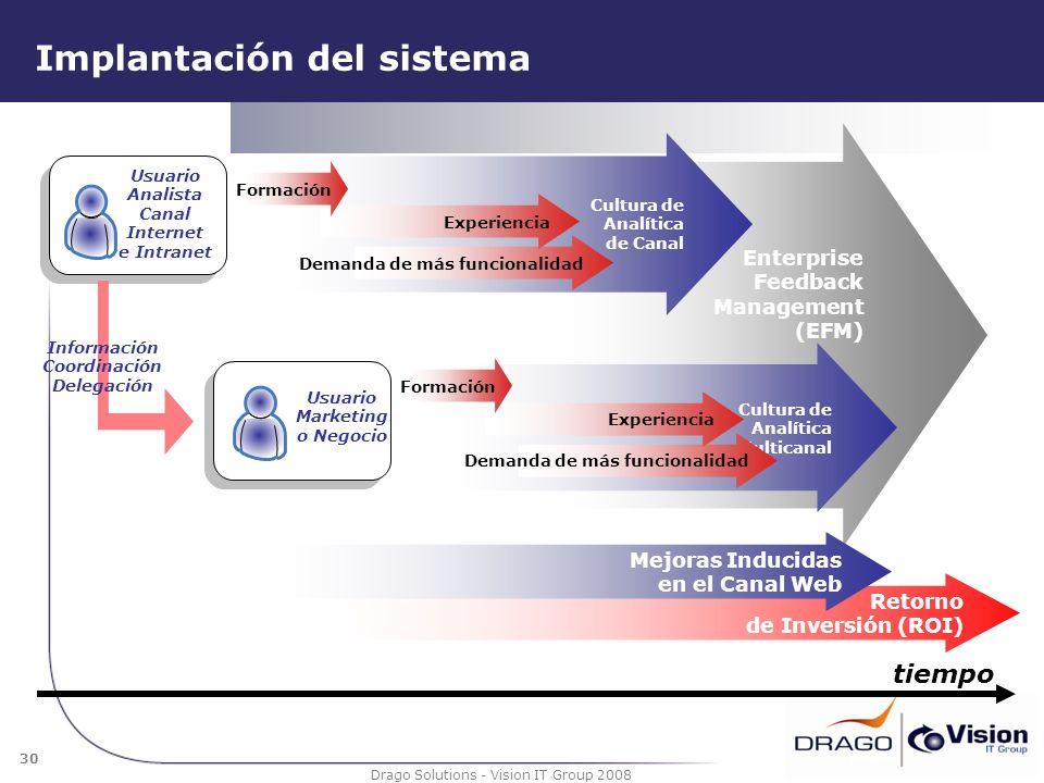 30 Drago Solutions - Vision IT Group 2008 Implantación del sistema Enterprise Feedback Management (EFM) Cultura de Analítica de Canal Usuario Marketin