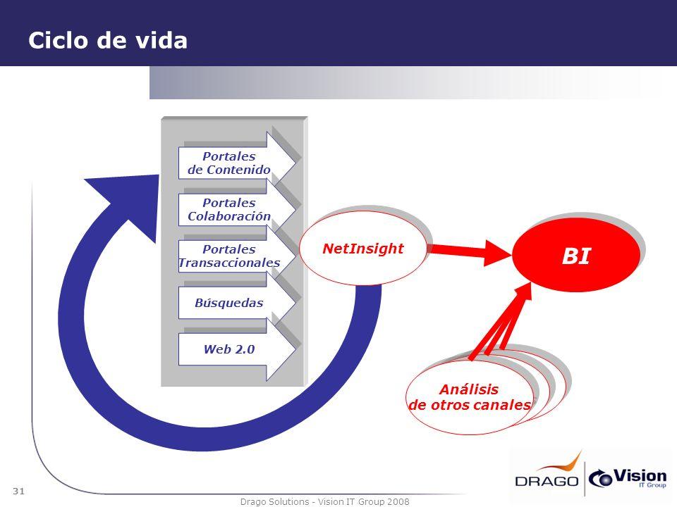 31 Drago Solutions - Vision IT Group 2008 Ciclo de vida Portales de Contenido Portales Colaboración Portales Transaccionales Búsquedas BI Análisis de