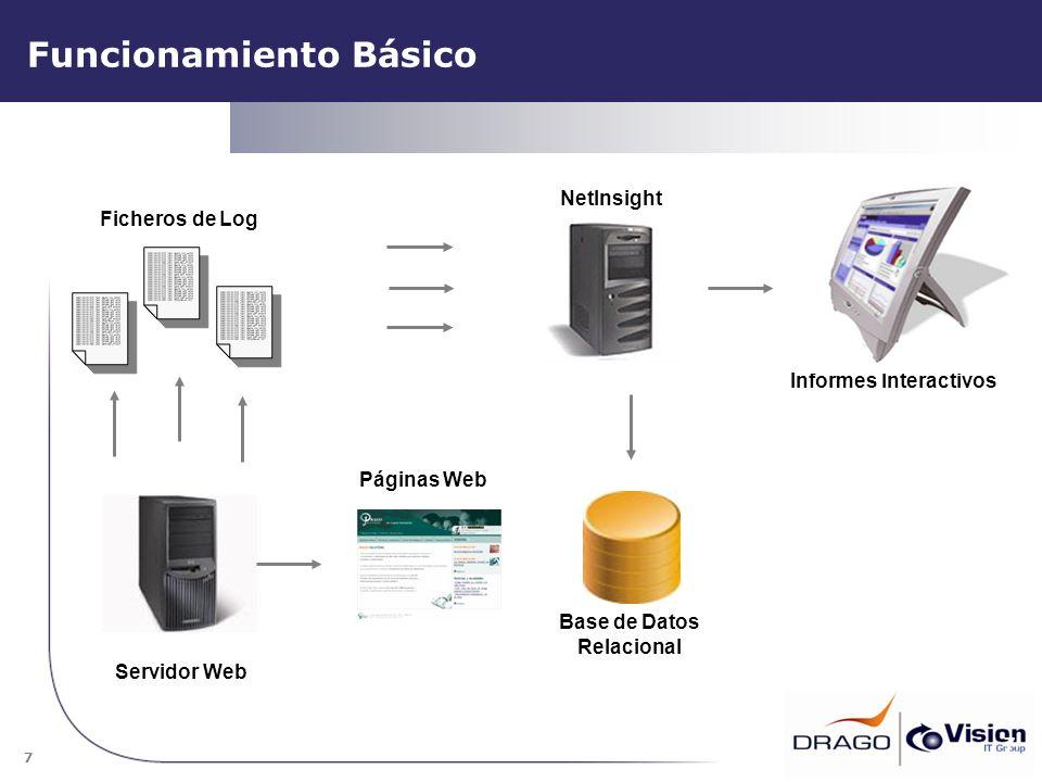 7 Funcionamiento Básico 7 Base de Datos Relacional Informes Interactivos Ficheros de Log Servidor Web NetInsight Páginas Web