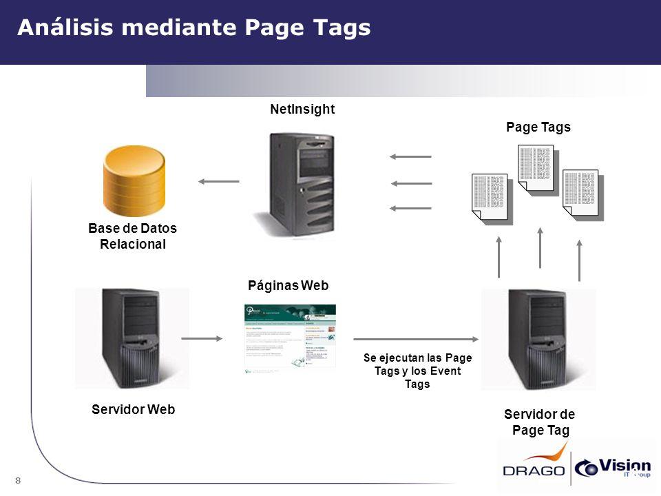 8 Análisis mediante Page Tags 8 Base de Datos Relacional Servidor Web NetInsight Páginas Web Se ejecutan las Page Tags y los Event Tags Page Tags Serv