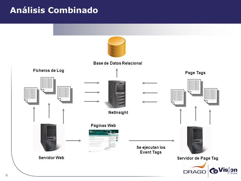 9 Análisis Combinado 9 NetInsight Páginas Web Se ejecutan los Event Tags Page Tags Servidor de Page Tag Ficheros de Log Servidor Web Base de Datos Rel