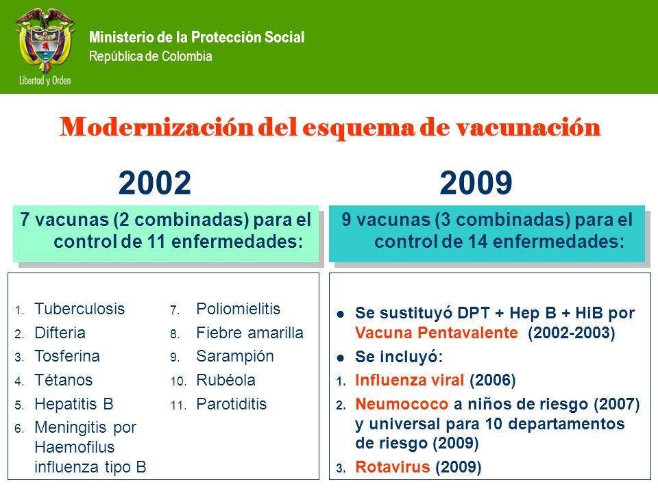 Ministerio de la Protección Social República de Colombia Modernización del esquema de vacunación 7 vacunas (2 combinadas) para el control de 11 enferm